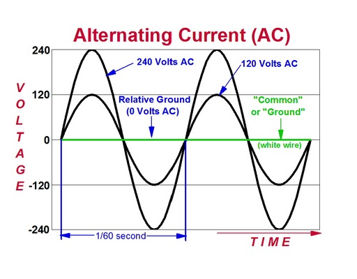 basic principles of an alternating current ac ups battery center rh upsbatterycenter com alternating current circuit diagram alternating current generator diagram