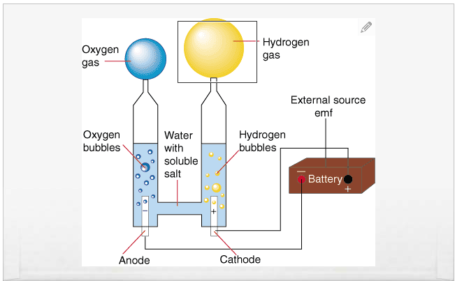 Как сделать из воды кислород