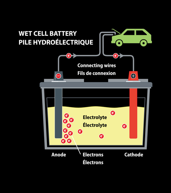 Car Batteries Under