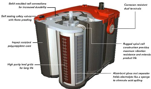 What Is A Deep Cycle Battery Ups Battery Center