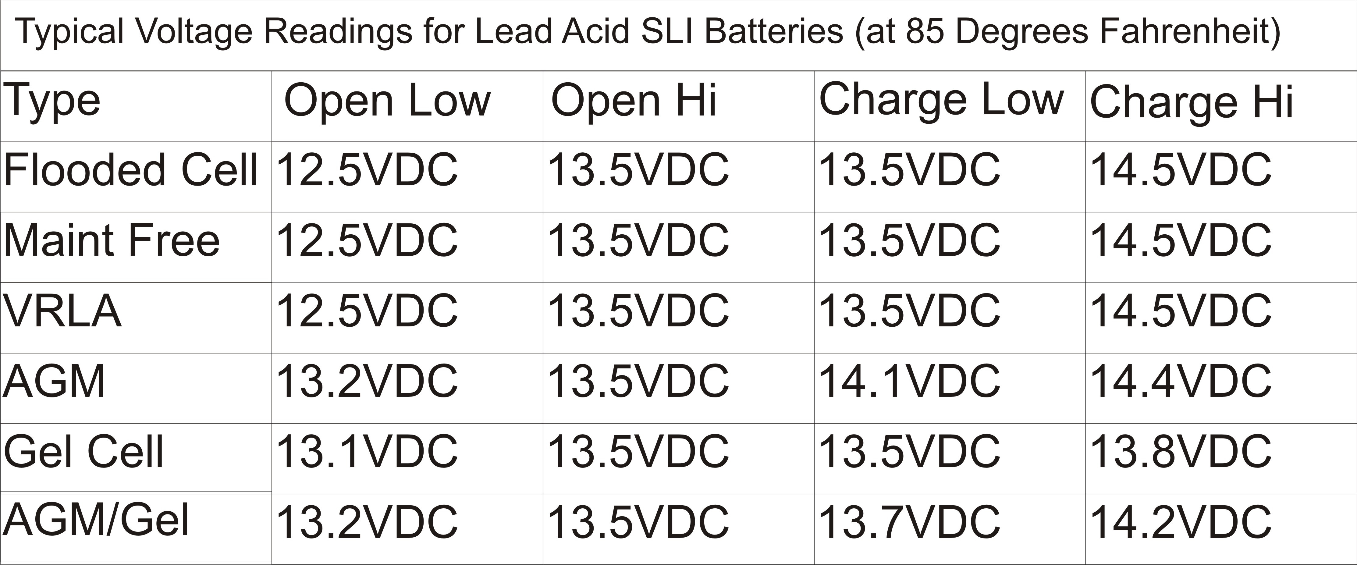 Extending Battery Life A Routine Maintenance Schedule Can Dramatically Improve The Life Of Flooded Lead Acid Batteries also Ii 25 in addition Right Battery Right Application also ACE 3215 furthermore 271736835670. on lead acid battery caps