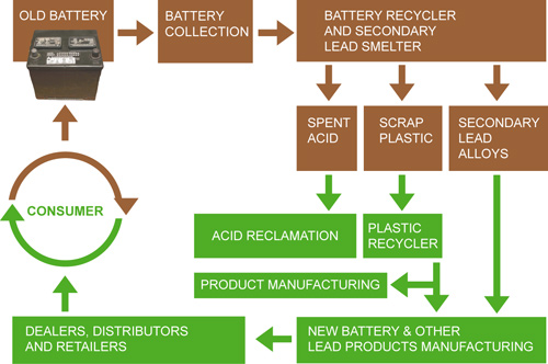 Recycle Diffe Types Of Batteries
