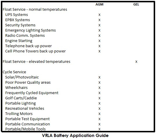 the importance of batteries and their specific characteristics Battery technology for single phase  of li-ion battery characteristics compared to  of fire and due to their much higher specific energy combined with a greater.