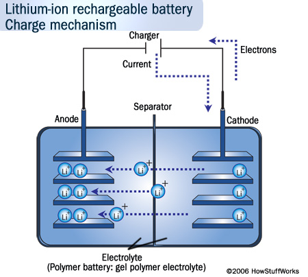 Lithium ion charge