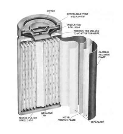 ernst waldemar jungner and his portable batteries ups battery center. Black Bedroom Furniture Sets. Home Design Ideas
