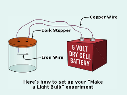 How to Make an Incandescent Light Bulb - News about Energy