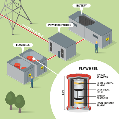 Connecting Flywheel Energy To The Uk Grid News About