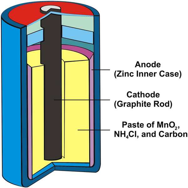 What is a Dry Cell Battery?