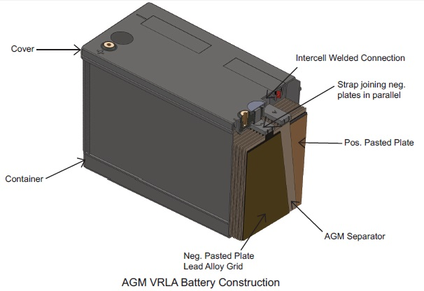 Different VRLA Batteries: Applications And Characteristics - News about  Energy Storage, Batteries, Climate Change and the Environment
