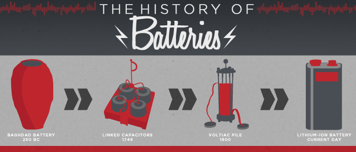 a history of the use of batteries The timeline of the development of battery technology : batteries provide power for a multitude of devices the dream of the.