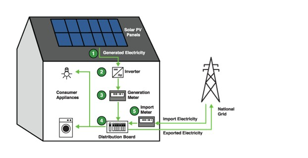 How To Convert Solar Power To Electrical Energy Ups