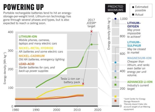 How Long Car Batterie Last