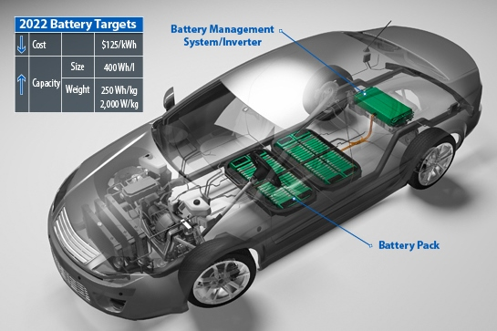 Lithium-Ion Battery Aging
