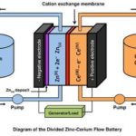 A Brief History of Flow Batteries