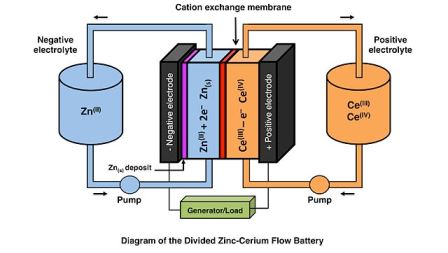 A brief history of flow batteries ups battery center a brief history of flow batteries ccuart Image collections
