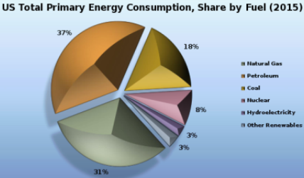 batteries role in us energy mix