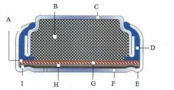 How Button Batteries Work: An Experiment