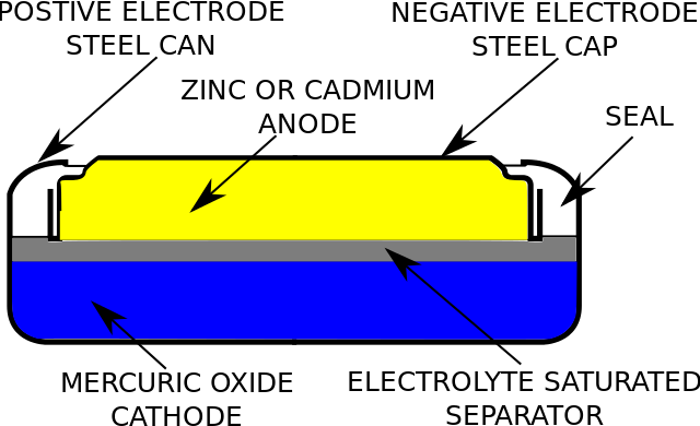 Basic Battery Facts What Batteries Do