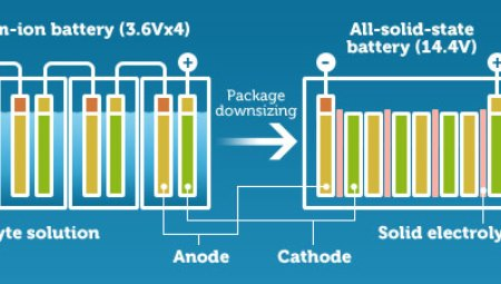 Solid State Battery >> Solid State Electric Cars We Dream Of News About Energy