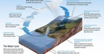 Effects of Climate Change: Fast Evaporation
