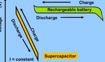 supercapacitors disrupting