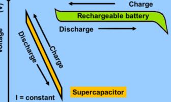 supercapacitors disrupting