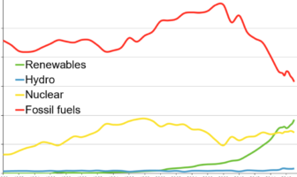 britain abstained from coal for three days
