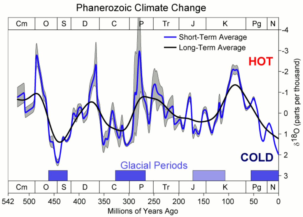 global temperature rise