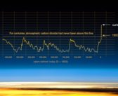 Climate Change Evidence: Global Temperature Rise