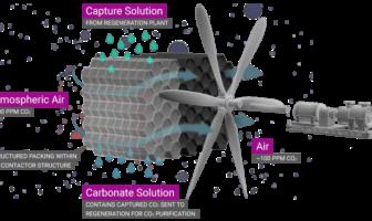 reverse engineering carbon