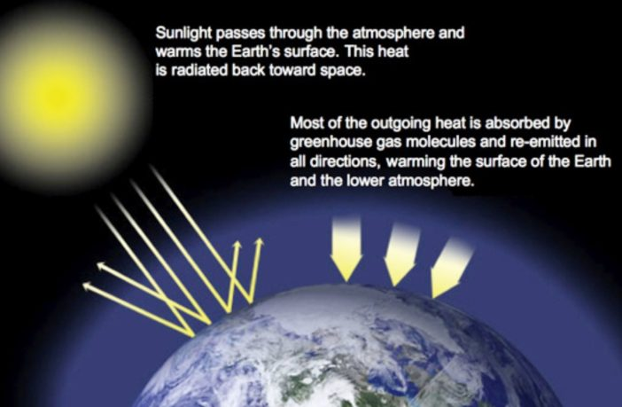 earths greenhouse blanket