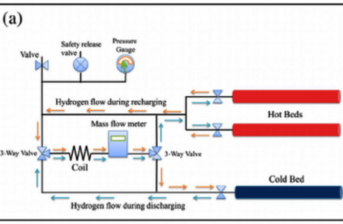 high-density thermal battery