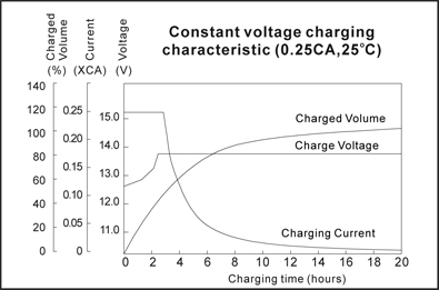 TLV1208 - 12V 0.8Ah Sealed Lead Acid Battery with J2 Terminals - Constant Voltage Charging Characteristics
