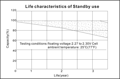 TLV1208 - 12V 0.8Ah Sealed Lead Acid Battery with J2 Terminals - Life Characteristics of Standby Use