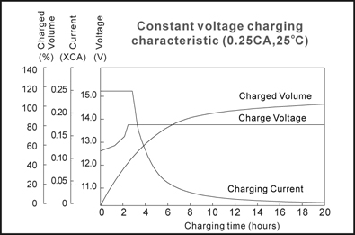TLV1208 - 12V 0.8Ah Sealed Lead Acid Battery with WL Terminals - Constant Voltage Charging Characteristic