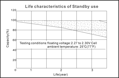TLV1208 - 12V 0.8Ah Sealed Lead Acid Battery with WL Terminals - Life Characteristics of Standby Use