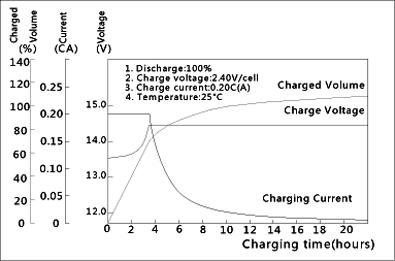 TLV12120-F1 - 12V 12Ah Sealed Lead Acid Battery with F1 Terminals - Charging Characteristics