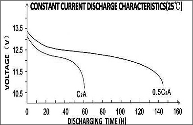 TLV12120CM - 6-DZM-12 12V 12Ah Deep Cycle Mobility Battery - Constant Current Discharge Characteristics Diagram