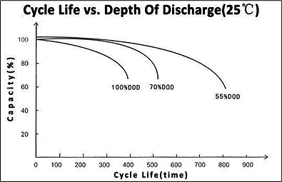 TLV12120CM - 6-DZM-12 12V 12Ah Deep Cycle Mobility Battery - Cycle Life vs Depth of Discharge