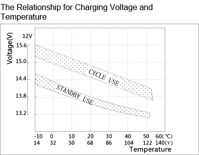 TLV1214 - 12V 1.4Ah Sealed Lead Acid Battery with F1 Terminals - The Relationship for Charging Voltage and Temperature