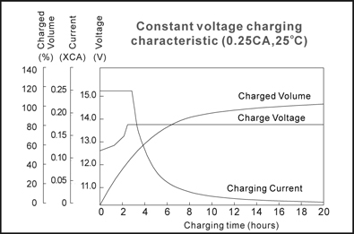 TLV12150F4 - 12V 15Ah Sealed Lead Acid Battery with F4 Terminals - Constant Voltage Charging Characteristic