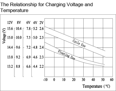 TLV12200 - 12V 20Ah Sealed Lead Acid Battery with F3 Terminals - The Relationship for Charging Voltage and Temperature