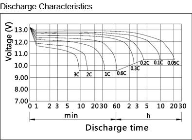 12v 20ah Heavy Duty Sealed Lead Acid Rechargeable Battery