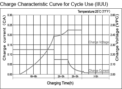 TLV12220D - 12V 22Ah Deep Cycle Sealed Lead Acid Battery with F3 Terminals - Charge Characteristic Curve for Cycle Use (IIUU)