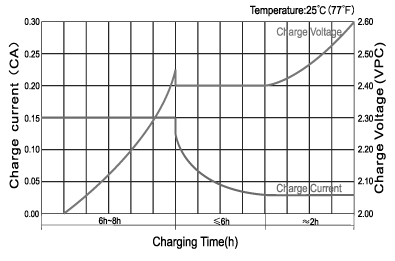 TLV12220D - 12V 22Ah Deep Cycle Sealed Lead Acid Battery with F3 Terminals - Charge Characteristic Curve for Cycle Use (IUI)