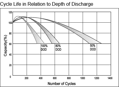 TLV12220D - 12V 22Ah Deep Cycle Sealed Lead Acid Battery with F3 Terminals - Cycle Life in Relation to Depth of Discharge