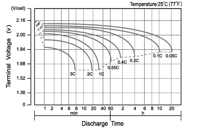 TLV12220D - 12V 22Ah Deep Cycle Sealed Lead Acid Battery with F3 Terminals - Discharge Characteristics Curve