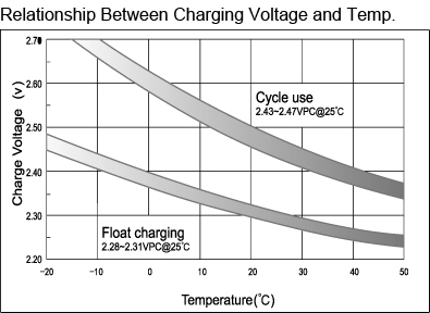 TLV12220D - 12V 22Ah Deep Cycle Sealed Lead Acid Battery with F3 Terminals - Relationship Between Charging Voltage and Temperature
