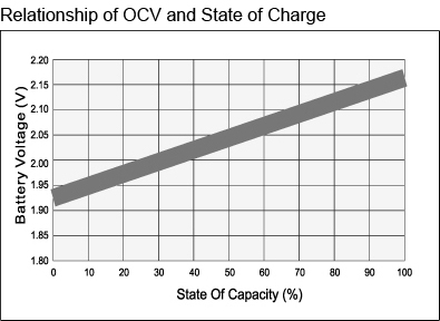 TLV12220D - 12V 22Ah Deep Cycle Sealed Lead Acid Battery with F3 Terminals - Relationship of OCV and State of Charge