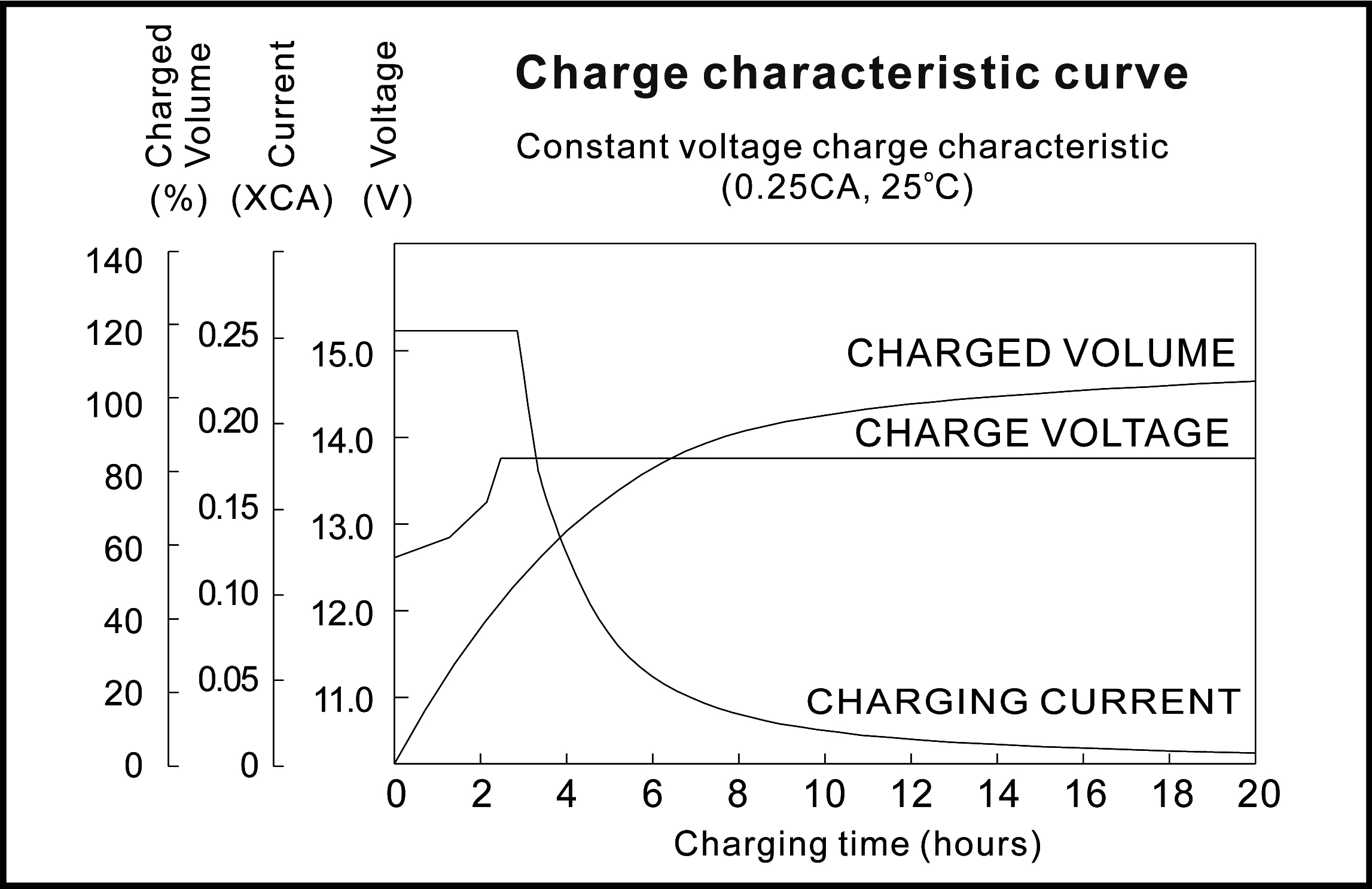 TLV1223 12V 2.3Ah Sealed Lead Acid Battery - Charge Characteristic Curve